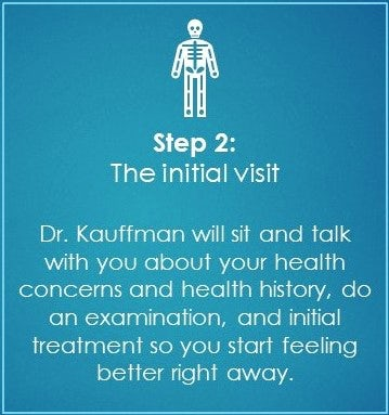 chiropractic steps 2